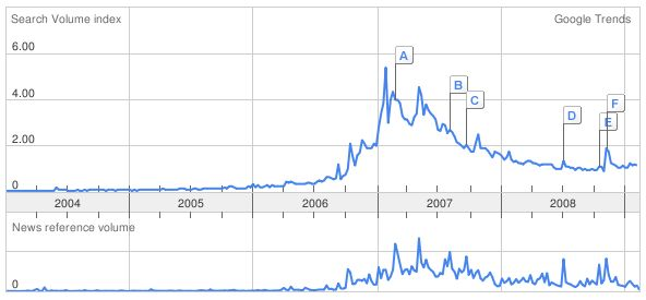 a fast growing trend in late 2006 and a bit slower descending trend with the top on the spring 2007