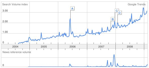 a steady growing trend since 2004 with a now even faster-growing trend. One distinct peak in june 2006