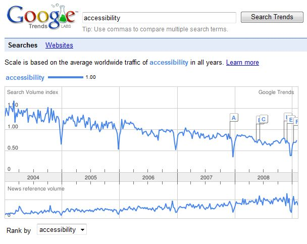 google trends on accessibility