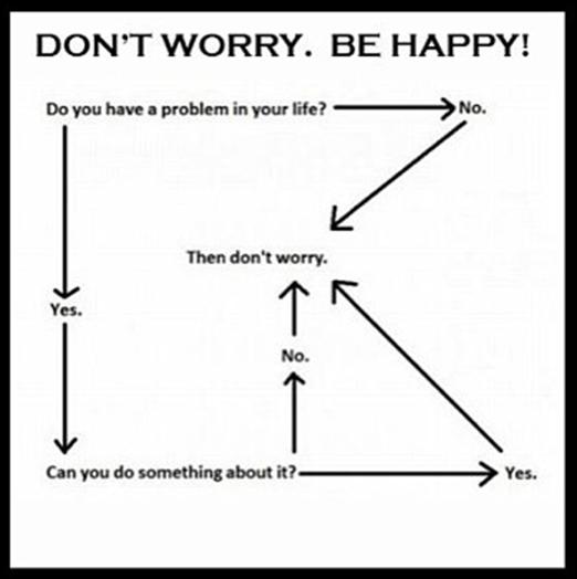 flödeschema över hur man ska se på problem och där allt pekar på att man inte ska oroa sig