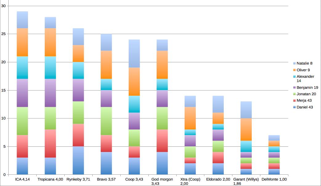 diagram för juicetest, se länkat excel-ark för tillgängligare data